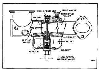 Tm 5 4240 501 148p Carburetion One Piece Flo Jet The Small Carburetor Is Ilrated In Figs 72 And 73 Was Used On Model Series 60700